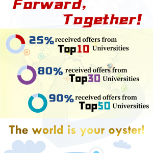 Forward, Together! Admission Results of Class of 2020 (IBDP)